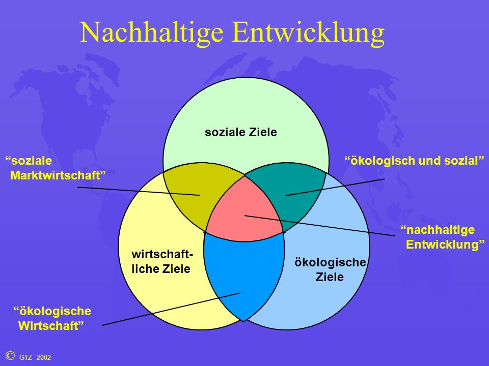 © GTZ 2002 Nachhaltige Entwicklung soziale Ziele wirtschaft- liche Ziele ökologische Ziele soziale Marktwirtschaft ökologische Wirtschaft ökologisch und sozial nachhaltige Entwicklung