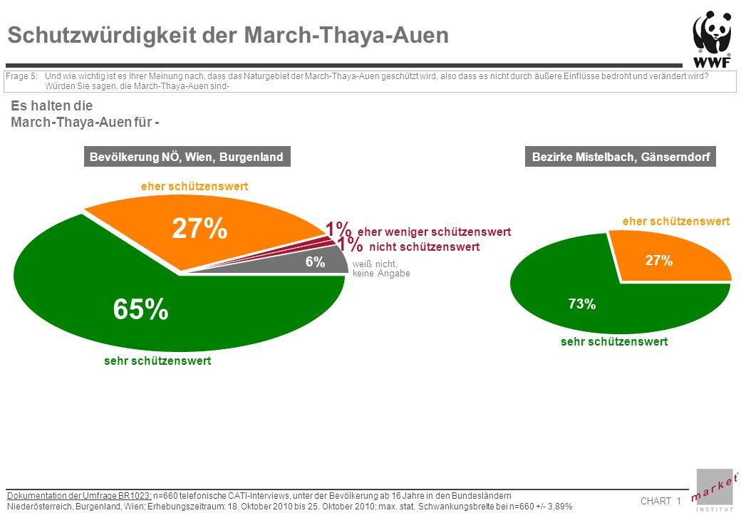 CHART 1 Dokumentation der Umfrage BR1023: n=660 telefonische CATI-Interviews, unter der Bevölkerung ab 16 Jahre in den Bundesländern Niederösterreich, Burgenland, Wien; Erhebungszeitraum: 18.