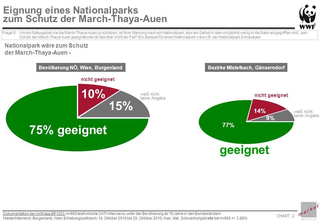 CHART 2 Dokumentation der Umfrage BR1023: n=660 telefonische CATI-Interviews, unter der Bevölkerung ab 16 Jahre in den Bundesländern Niederösterreich, Burgenland, Wien; Erhebungszeitraum: 18.