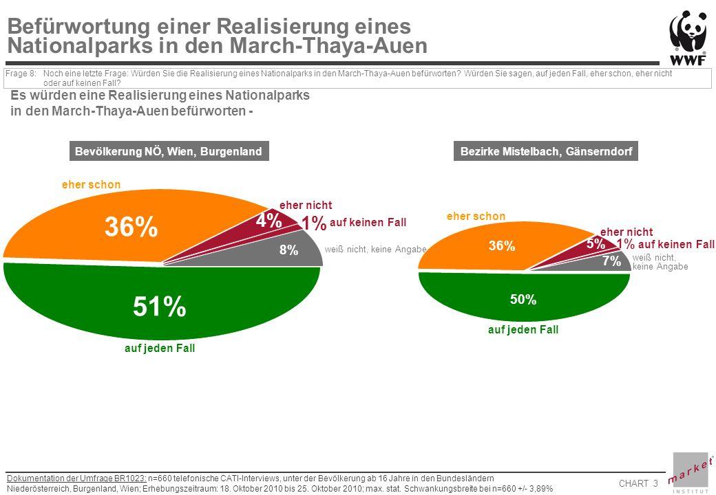 CHART 3 Dokumentation der Umfrage BR1023: n=660 telefonische CATI-Interviews, unter der Bevölkerung ab 16 Jahre in den Bundesländern Niederösterreich, Burgenland, Wien; Erhebungszeitraum: 18.