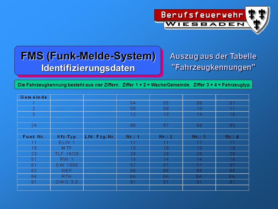 FMS (Funk-Melde-System) Beispiel: Codierung 6 7 09 02 30 6 7 09 02 30 FWHessenWiesbadenWache 2DLK 23/12