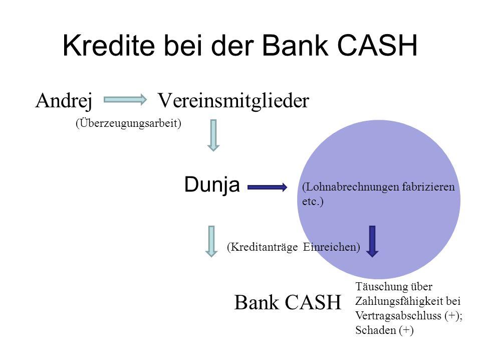 Kredite bei der Bank CASH Andrej Vereinsmitglieder (Überzeugungsarbeit) Dunja Bank CASH (Lohnabrechnungen fabrizieren etc.) (Kreditanträge Einreichen) Täuschung über Zahlungsfähigkeit bei Vertragsabschluss (+); Schaden (+)