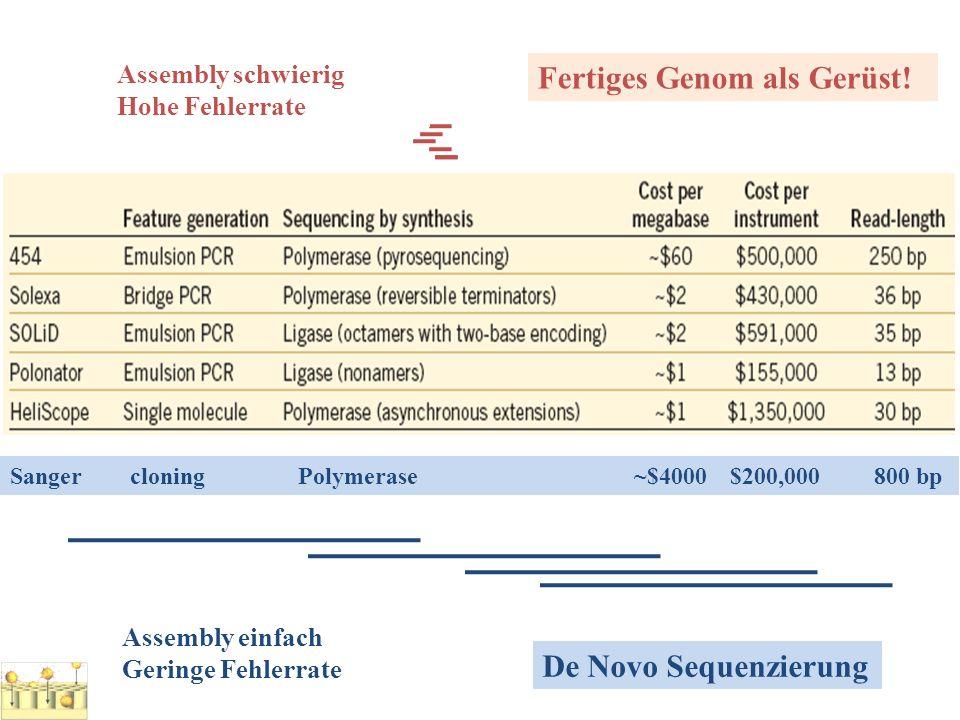 Sanger cloningPolymerase ~$4000 $200,000800 bp Assembly schwierig Hohe Fehlerrate Assembly einfach Geringe Fehlerrate Fertiges Genom als Gerüst! De No