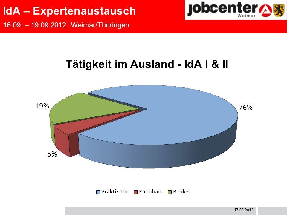 IdA – Expertenaustausch 16.09. – 19.09.2012 Weimar/Thüringen 17.09.2012