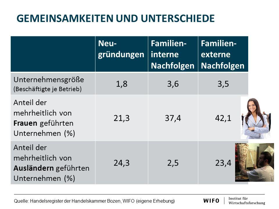 GEMEINSAMKEITEN UND UNTERSCHIEDE Quelle: Handelsregister der Handelskammer Bozen, WIFO (eigene Erhebung) Neu- gründungen Familien- interne Nachfolgen Familien- externe Nachfolgen Unternehmensgröße (Beschäftigte je Betrieb) 1,83,63,5 Anteil der mehrheitlich von Frauen geführten Unternehmen (%) 21,337,442,1 Anteil der mehrheitlich von Ausländern geführten Unternehmen (%) 24,32,523,4
