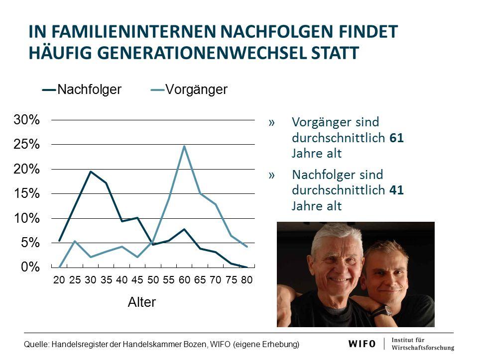 »Vorgänger sind durchschnittlich 61 Jahre alt »Nachfolger sind durchschnittlich 41 Jahre alt IN FAMILIENINTERNEN NACHFOLGEN FINDET HÄUFIG GENERATIONENWECHSEL STATT Quelle: Handelsregister der Handelskammer Bozen, WIFO (eigene Erhebung)