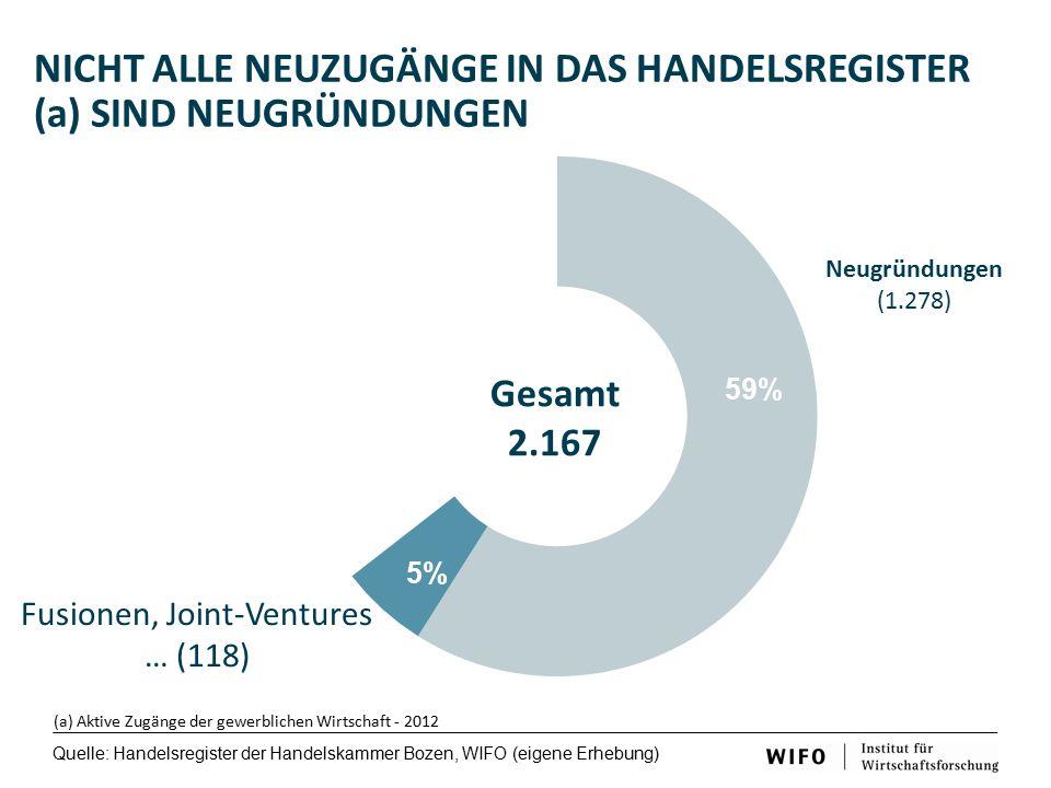 NICHT ALLE NEUZUGÄNGE IN DAS HANDELSREGISTER (a) SIND NEUGRÜNDUNGEN Gesamt 2.167 (a) Aktive Zugänge der gewerblichen Wirtschaft - 2012 Neugründungen (1.278) Nachfolgen (360) Familienintern (163) Familienextern (197) Fusionen, Joint-Ventures … (118) Quelle: Handelsregister der Handelskammer Bozen, WIFO (eigene Erhebung)