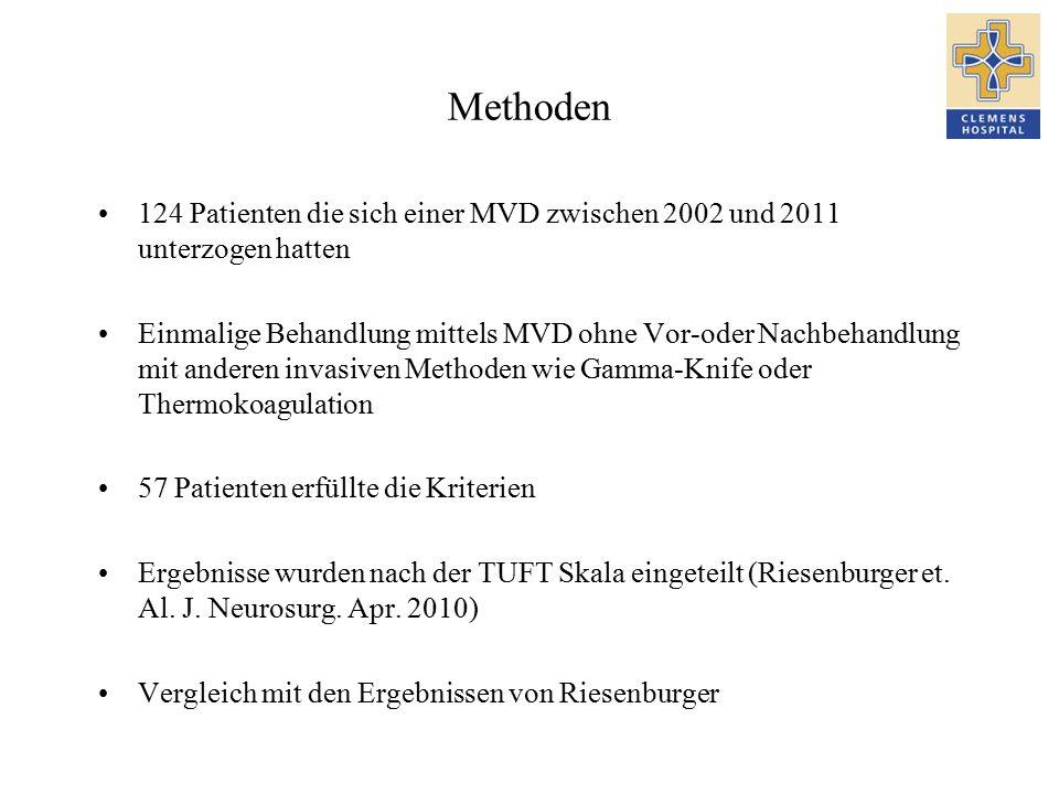 Methoden 124 Patienten die sich einer MVD zwischen 2002 und 2011 unterzogen hatten Einmalige Behandlung mittels MVD ohne Vor-oder Nachbehandlung mit anderen invasiven Methoden wie Gamma-Knife oder Thermokoagulation 57 Patienten erfüllte die Kriterien Ergebnisse wurden nach der TUFT Skala eingeteilt (Riesenburger et.