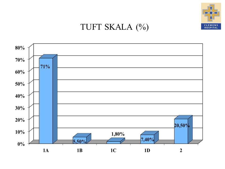 TUFT SKALA (%)