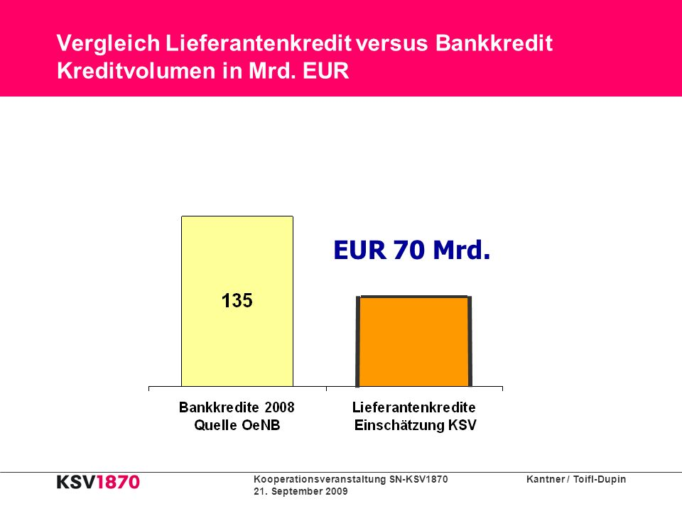 Kooperationsveranstaltung SN-KSV1870 Kantner / Toifl-Dupin 21. September 2009 Vergleich Lieferantenkredit versus Bankkredit Kreditvolumen in Mrd. EUR
