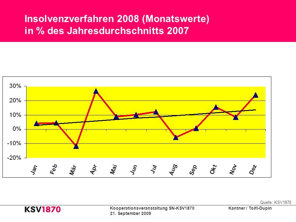 Kooperationsveranstaltung SN-KSV1870 Kantner / Toifl-Dupin 21. September 2009 Insolvenzverfahren 2008 (Monatswerte) in % des Jahresdurchschnitts 2007