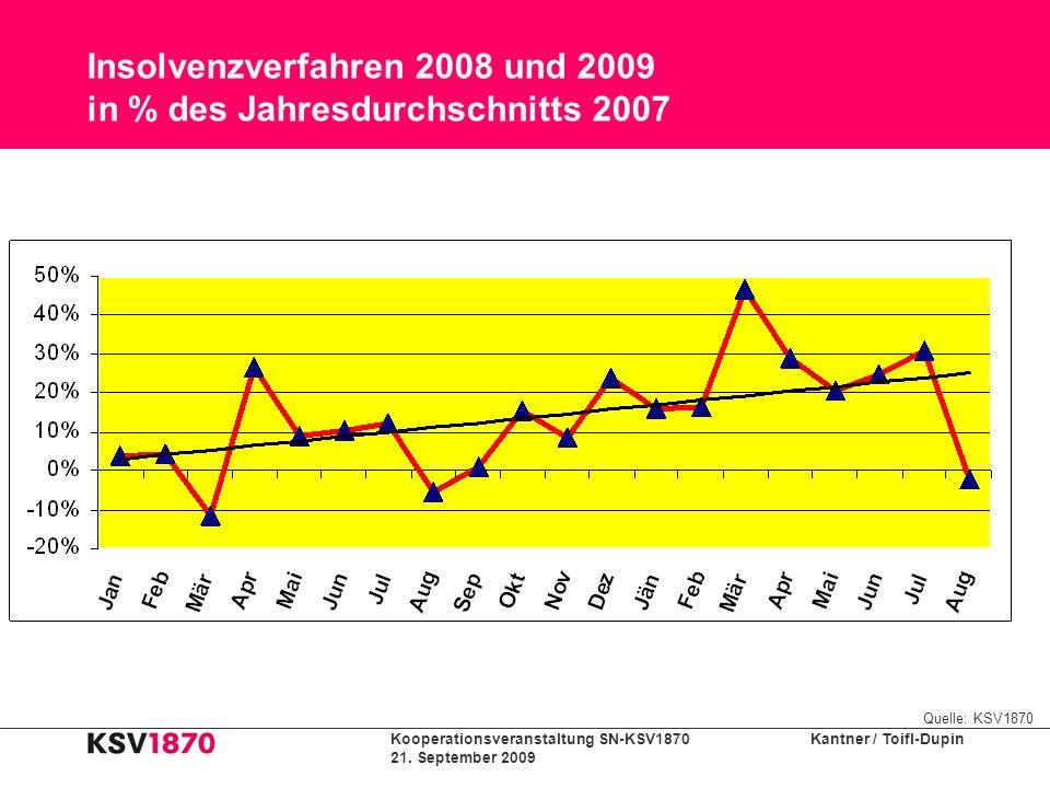 Kooperationsveranstaltung SN-KSV1870 Kantner / Toifl-Dupin 21. September 2009 Insolvenzverfahren 2008 und 2009 in % des Jahresdurchschnitts 2007 Quell