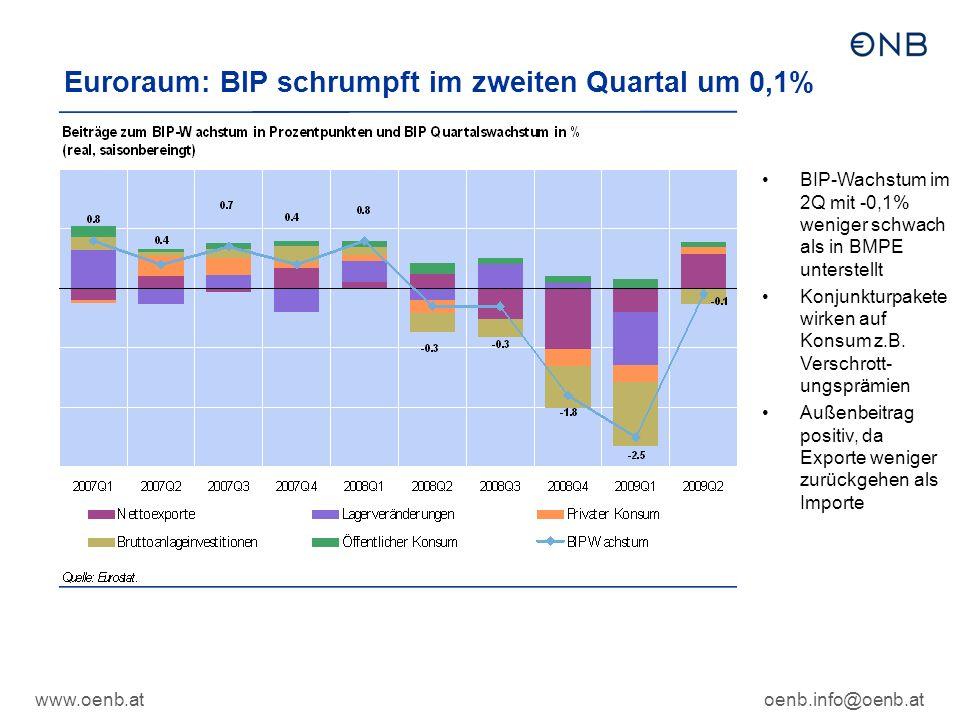 oenb.info@oenb.at Euroraum: BIP schrumpft im zweiten Quartal um 0,1% BIP-Wachstum im 2Q mit -0,1% weniger schwach als in BMPE unterstellt Konjunkturpakete wirken auf Konsum z.B.