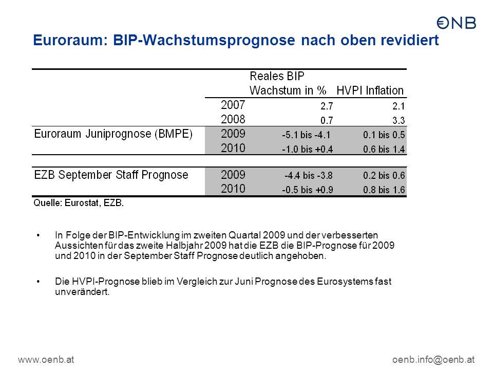 www.oenb.atoenb.info@oenb.at Euroraum: BIP-Wachstumsprognose nach oben revidiert In Folge der BIP-Entwicklung im zweiten Quartal 2009 und der verbesserten Aussichten für das zweite Halbjahr 2009 hat die EZB die BIP-Prognose für 2009 und 2010 in der September Staff Prognose deutlich angehoben.