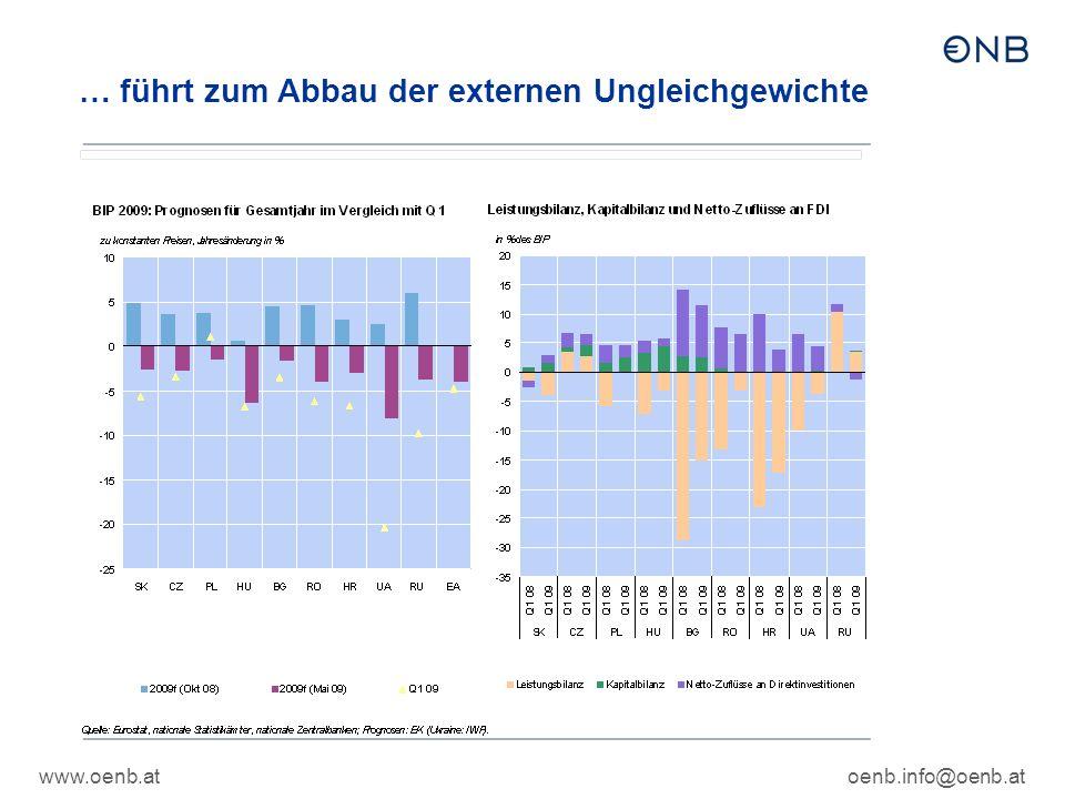 www.oenb.atoenb.info@oenb.at … führt zum Abbau der externen Ungleichgewichte