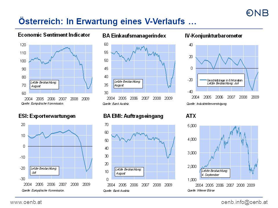 www.oenb.atoenb.info@oenb.at Österreich: In Erwartung eines V-Verlaufs …
