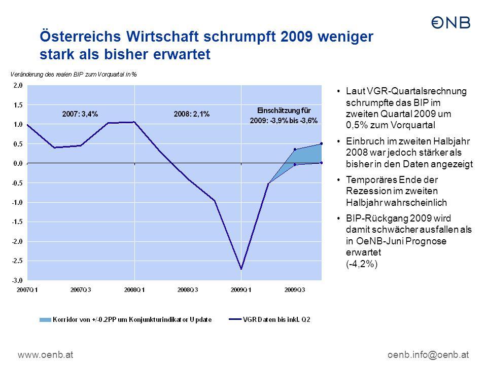 www.oenb.atoenb.info@oenb.at Österreichs Wirtschaft schrumpft 2009 weniger stark als bisher erwartet Laut VGR-Quartalsrechnung schrumpfte das BIP im zweiten Quartal 2009 um 0,5% zum Vorquartal Einbruch im zweiten Halbjahr 2008 war jedoch stärker als bisher in den Daten angezeigt Temporäres Ende der Rezession im zweiten Halbjahr wahrscheinlich BIP-Rückgang 2009 wird damit schwächer ausfallen als in OeNB-Juni Prognose erwartet (-4,2%)