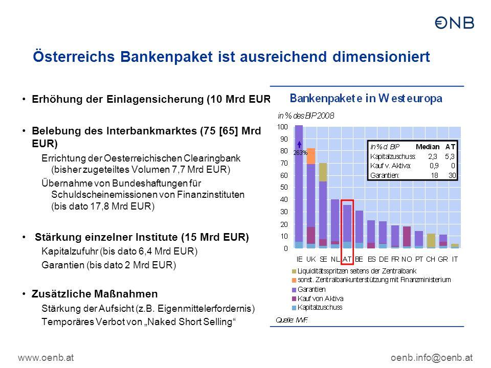 www.oenb.atoenb.info@oenb.at Österreichs Bankenpaket ist ausreichend dimensioniert Erhöhung der Einlagensicherung (10 Mrd EUR) Belebung des Interbankmarktes (75 [65] Mrd EUR) Errichtung der Oesterreichischen Clearingbank (bisher zugeteiltes Volumen 7,7 Mrd EUR) Übernahme von Bundeshaftungen für Schuldscheinemissionen von Finanzinstituten (bis dato 17,8 Mrd EUR) Stärkung einzelner Institute (15 Mrd EUR) Kapitalzufuhr (bis dato 6,4 Mrd EUR) Garantien (bis dato 2 Mrd EUR) Zusätzliche Maßnahmen Stärkung der Aufsicht (z.B.