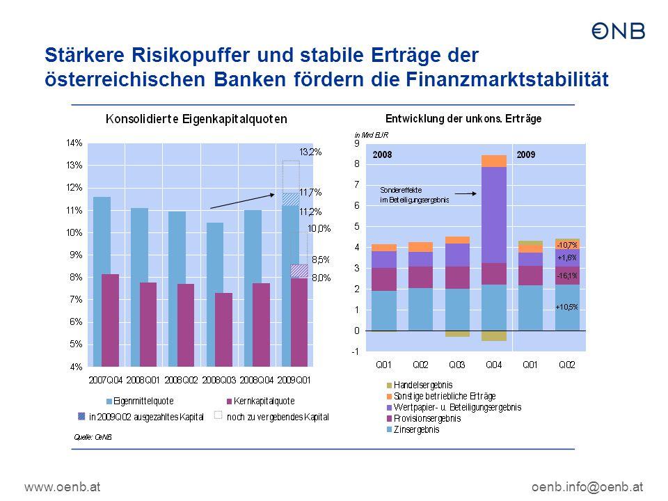 www.oenb.atoenb.info@oenb.at Stärkere Risikopuffer und stabile Erträge der österreichischen Banken fördern die Finanzmarktstabilität