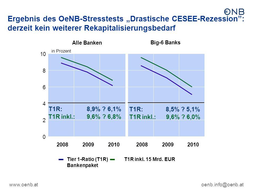 """www.oenb.atoenb.info@oenb.at Ergebnis des OeNB-Stresstests """"Drastische CESEE-Rezession : derzeit kein weiterer Rekapitalisierungsbedarf 0 2 4 6 8 10 200820092010 in Prozent Alle Banken T1R: 8,9% ."""