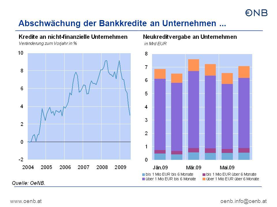 www.oenb.atoenb.info@oenb.at Abschwächung der Bankkredite an Unternehmen...