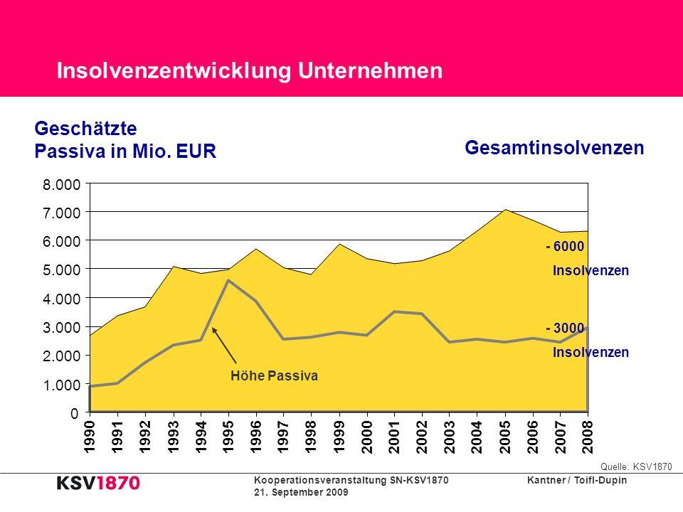 Kooperationsveranstaltung SN-KSV1870 Kantner / Toifl-Dupin 21. September 2009 Insolvenzentwicklung Unternehmen 0 1.000 2.000 3.000 4.000 5.000 6.000 7