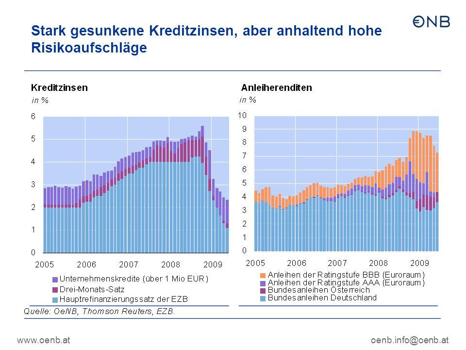 www.oenb.atoenb.info@oenb.at Stark gesunkene Kreditzinsen, aber anhaltend hohe Risikoaufschläge