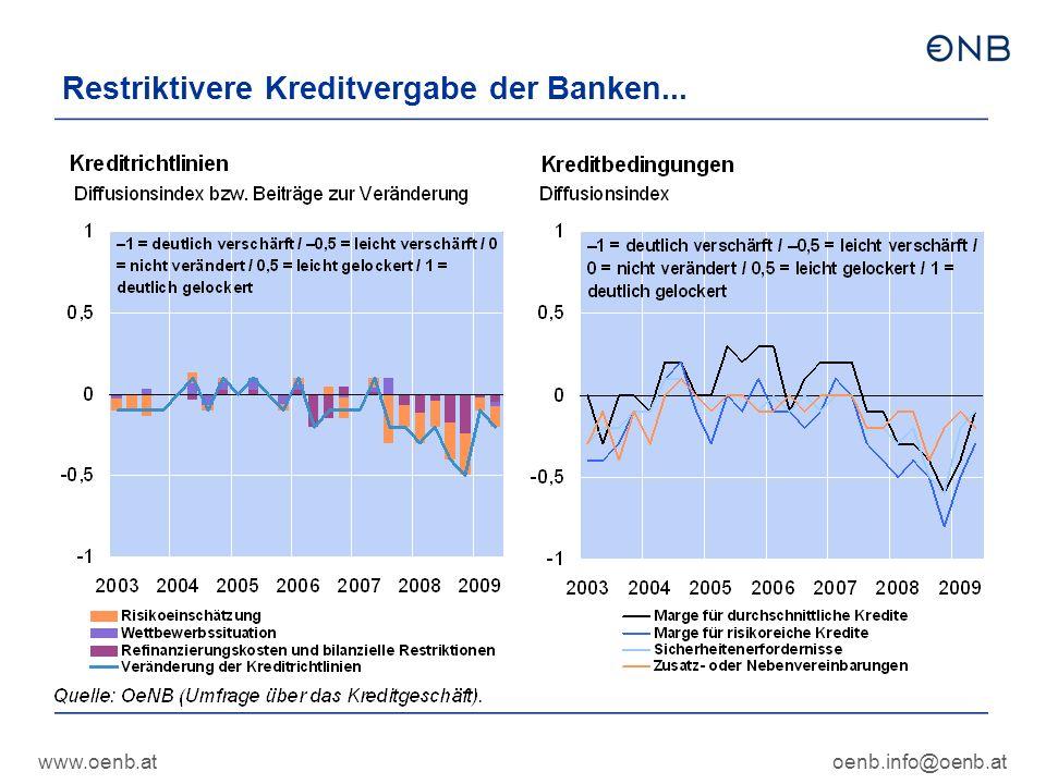 www.oenb.atoenb.info@oenb.at Restriktivere Kreditvergabe der Banken...
