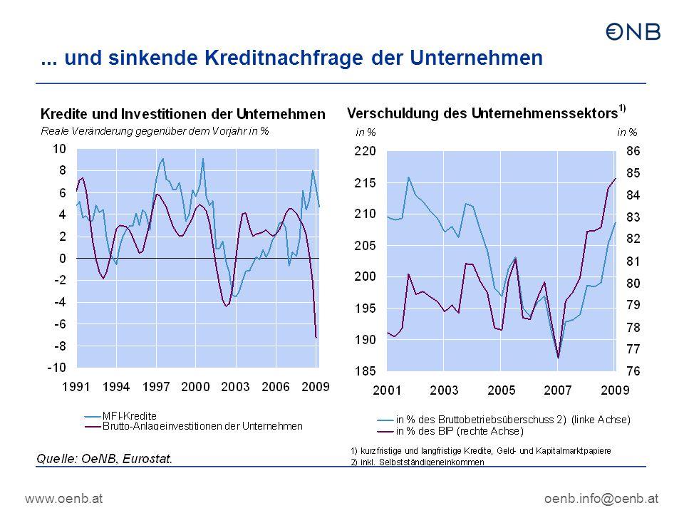www.oenb.atoenb.info@oenb.at... und sinkende Kreditnachfrage der Unternehmen