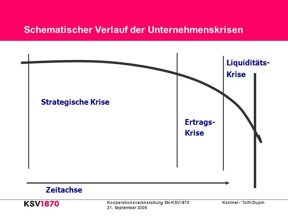 Kooperationsveranstaltung SN-KSV1870 Kantner / Toifl-Dupin 21. September 2009 Schematischer Verlauf der Unternehmenskrisen Strategische Krise Ertrags-