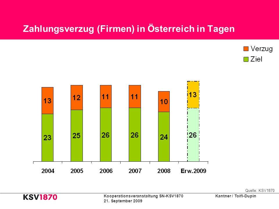 Kooperationsveranstaltung SN-KSV1870 Kantner / Toifl-Dupin 21. September 2009 Zahlungsverzug (Firmen) in Österreich in Tagen Quelle: KSV1870