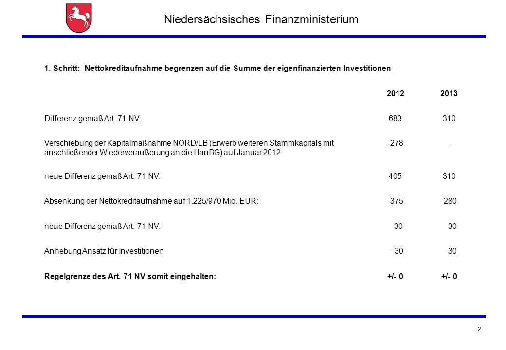Niedersächsisches Finanzministerium 2 1. Schritt: Nettokreditaufnahme begrenzen auf die Summe der eigenfinanzierten Investitionen 20122013 Differenz g