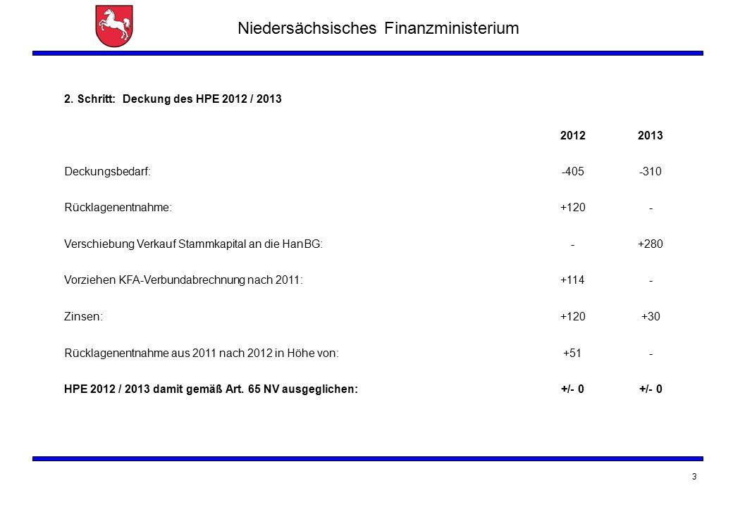 Niedersächsisches Finanzministerium 3 2. Schritt: Deckung des HPE 2012 / 2013 20122013 Deckungsbedarf:-405-310 Rücklagenentnahme:+120- Verschiebung Ve