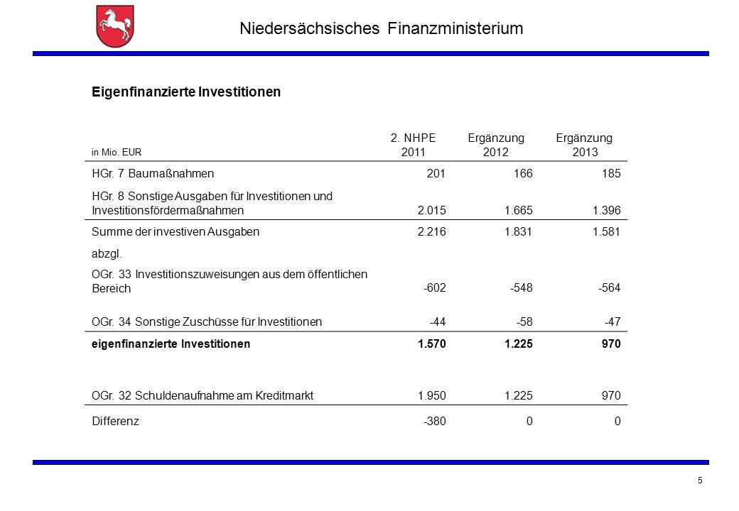 Niedersächsisches Finanzministerium 5 Eigenfinanzierte Investitionen in Mio. EUR 2. NHPE 2011 Ergänzung 2012 Ergänzung 2013 HGr. 7 Baumaßnahmen2011661