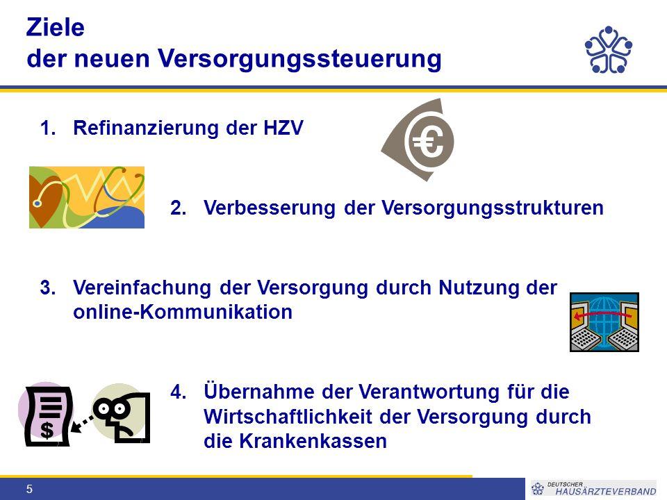 5 1.Refinanzierung der HZV 2.Verbesserung der Versorgungsstrukturen 3.Vereinfachung der Versorgung durch Nutzung der online-Kommunikation 4.Übernahme der Verantwortung für die Wirtschaftlichkeit der Versorgung durch die Krankenkassen Ziele der neuen Versorgungssteuerung