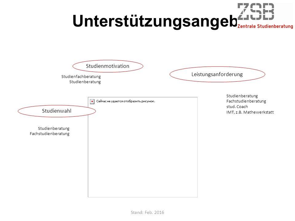 Unterstützungsangebote Integration Studienberatung Fachstudienberatung Café to BO Studienpioniere Facebook/Twitter Lerngruppen Finanzen Finanzberatung AKAFÖ Physische /psychische Ressourcen stud.
