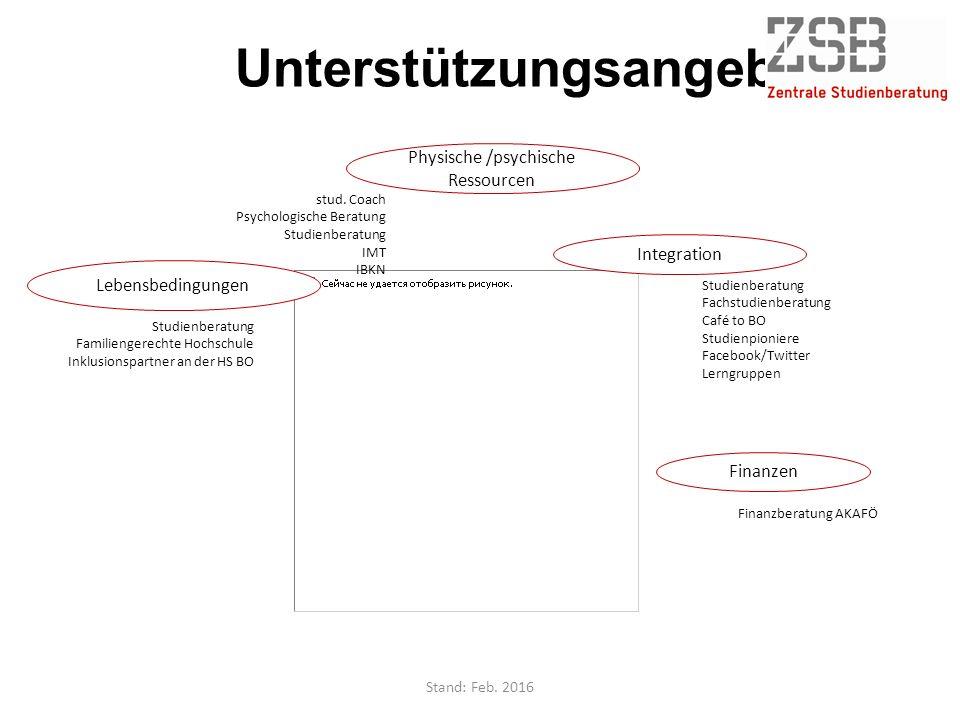Unterstützungsangebote Integration Studienberatung Fachstudienberatung Café to BO Studienpioniere Facebook/Twitter Lerngruppen Finanzen Finanzberatung