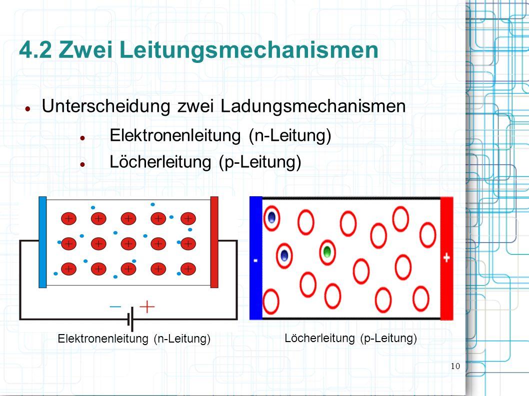 10 4.2 Zwei Leitungsmechanismen Unterscheidung zwei Ladungsmechanismen Elektronenleitung (n-Leitung) Löcherleitung (p-Leitung) Elektronenleitung (n-Leitung) Löcherleitung (p-Leitung)