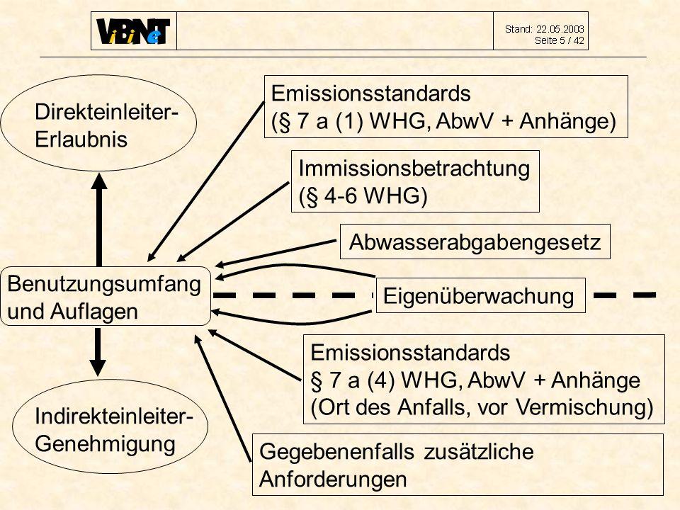 Emissionsstandards (§ 7 a (1) WHG, AbwV + Anhänge) Immissionsbetrachtung (§ 4-6 WHG) Abwasserabgabengesetz Eigenüberwachung Emissionsstandards § 7 a (4) WHG, AbwV + Anhänge (Ort des Anfalls, vor Vermischung) Gegebenenfalls zusätzliche Anforderungen Indirekteinleiter- Genehmigung Direkteinleiter- Erlaubnis Benutzungsumfang und Auflagen