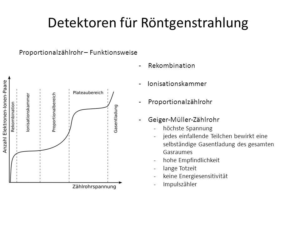 Detektoren für Röntgenstrahlung Proportionalzählrohr – Funktionsweise -Rekombination -Ionisationskammer -Proportionalzählrohr -Geiger-Müller-Zählrohr -höchste Spannung -jedes einfallende Teilchen bewirkt eine selbständige Gasentladung des gesamten Gasraumes -hohe Empfindlichkeit -lange Totzeit -keine Energiesensitivität -Impulszähler