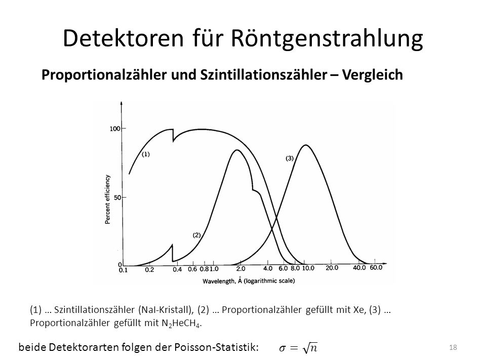 18 Detektoren für Röntgenstrahlung Proportionalzähler und Szintillationszähler – Vergleich (1) … Szintillationszähler (NaI-Kristall), (2) … Proportionalzähler gefüllt mit Xe, (3) … Proportionalzähler gefüllt mit N 2 HeCH 4.