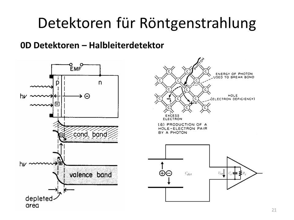 21 Detektoren für Röntgenstrahlung 0D Detektoren – Halbleiterdetektor