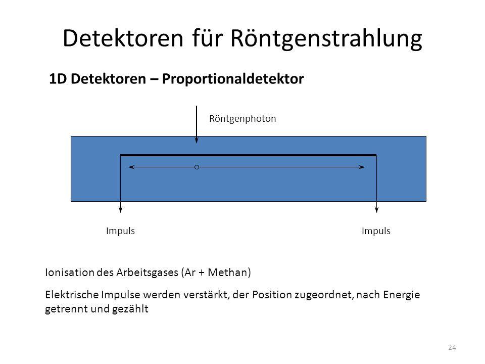 24 Detektoren für Röntgenstrahlung 1D Detektoren – Proportionaldetektor Röntgenphoton Ionisation des Arbeitsgases (Ar + Methan) Elektrische Impulse werden verstärkt, der Position zugeordnet, nach Energie getrennt und gezählt Impuls