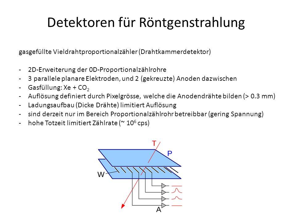 Detektoren für Röntgenstrahlung gasgefüllte Vieldrahtproportionalzähler (Drahtkammerdetektor) -2D-Erweiterung der 0D-Proportionalzählrohre -3 parallele planare Elektroden, und 2 (gekreuzte) Anoden dazwischen -Gasfüllung: Xe + CO 2 -Auflösung definiert durch Pixelgrösse, welche die Anodendrähte bilden (> 0.3 mm) -Ladungsaufbau (Dicke Drähte) limitiert Auflösung -sind derzeit nur im Bereich Proportionalzählrohr betreibbar (gering Spannung) -hohe Totzeit limitiert Zählrate (~ 10 6 cps)