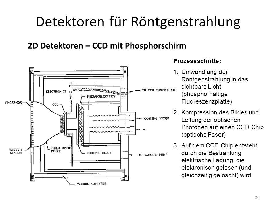 30 Detektoren für Röntgenstrahlung 2D Detektoren – CCD mit Phosphorschirm Prozessschritte: 1.Umwandlung der Röntgenstrahlung in das sichtbare Licht (phosphorhaltige Fluoreszenzplatte) 2.Kompression des Bildes und Leitung der optischen Photonen auf einen CCD Chip (optische Faser) 3.Auf dem CCD Chip entsteht durch die Bestrahlung elektrische Ladung, die elektronisch gelesen (und gleichzeitig gelöscht) wird