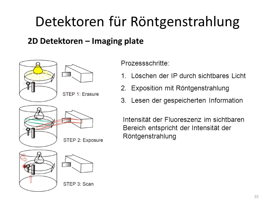 35 Detektoren für Röntgenstrahlung 2D Detektoren – Imaging plate Prozessschritte: 1.Löschen der IP durch sichtbares Licht 2.Exposition mit Röntgenstrahlung 3.Lesen der gespeicherten Information Intensität der Fluoreszenz im sichtbaren Bereich entspricht der Intensität der Röntgenstrahlung