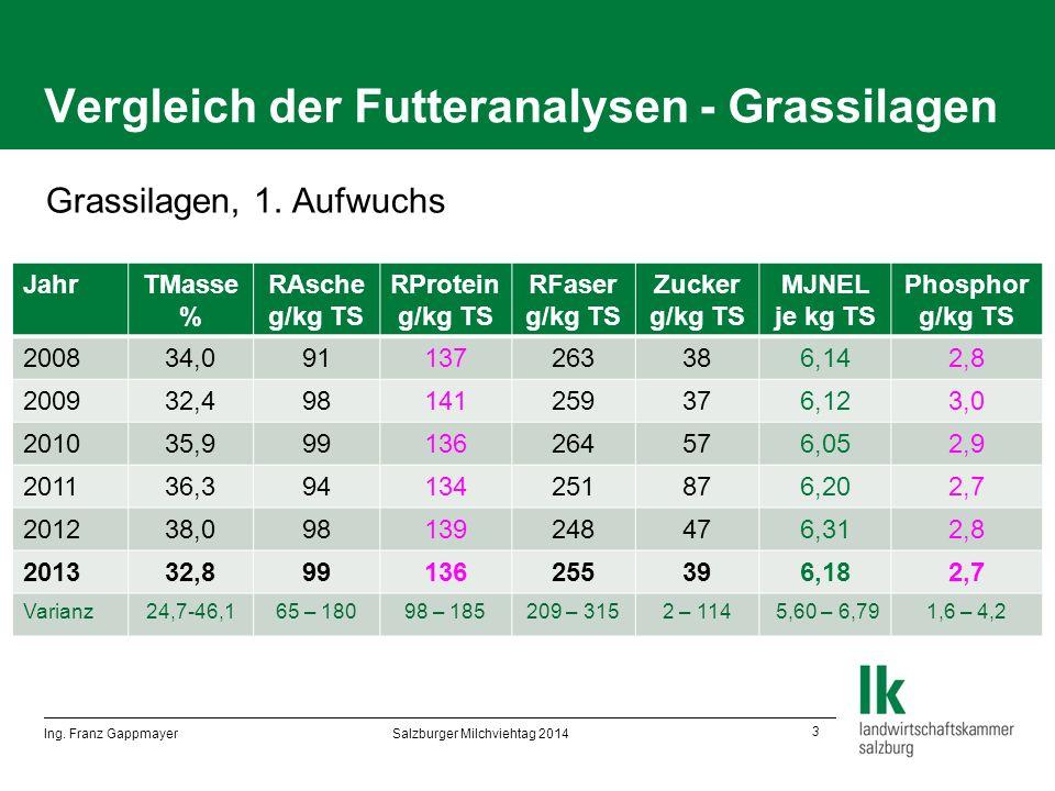 14 Viel Erfolg bei der Feldarbeit 2014! Ing. Franz Gappmayer Salzburger Milchviehtag 2014