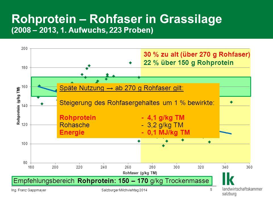 5 Empfehlungsbereich Rohprotein: 150 – 170 g/kg Trockenmasse Rohprotein – Rohfaser in Grassilage (2008 – 2013, 1.