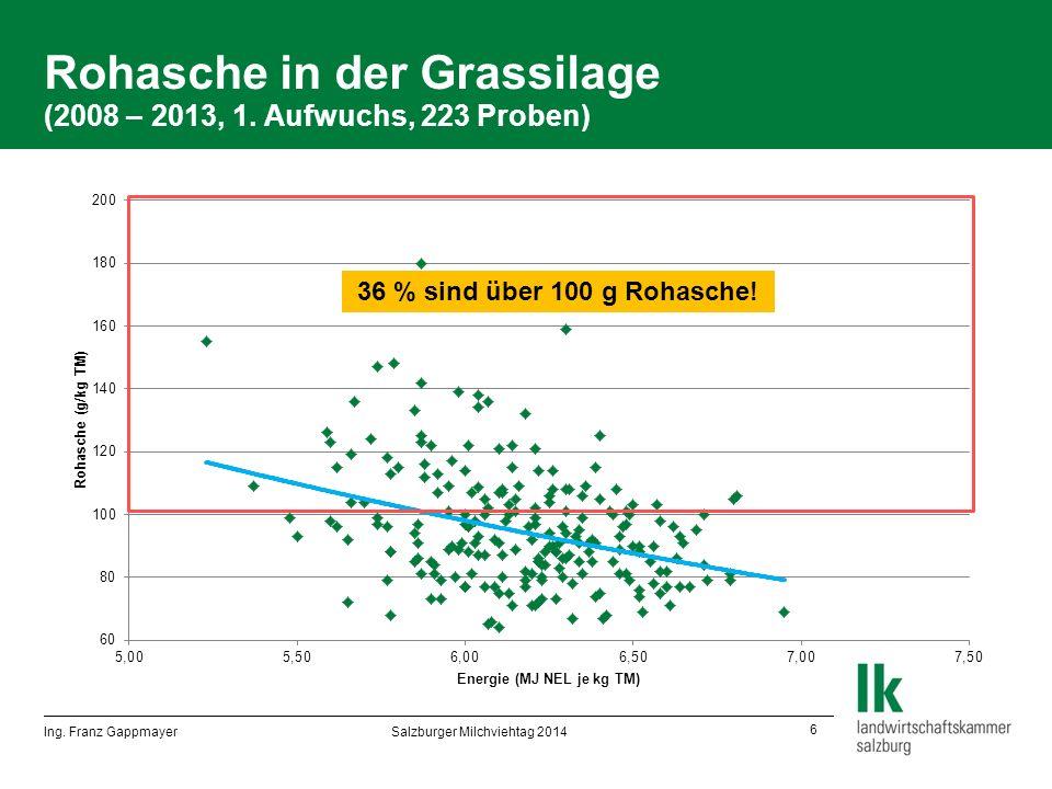 6 Rohasche in der Grassilage (2008 – 2013, 1. Aufwuchs, 223 Proben) 36 % sind über 100 g Rohasche.