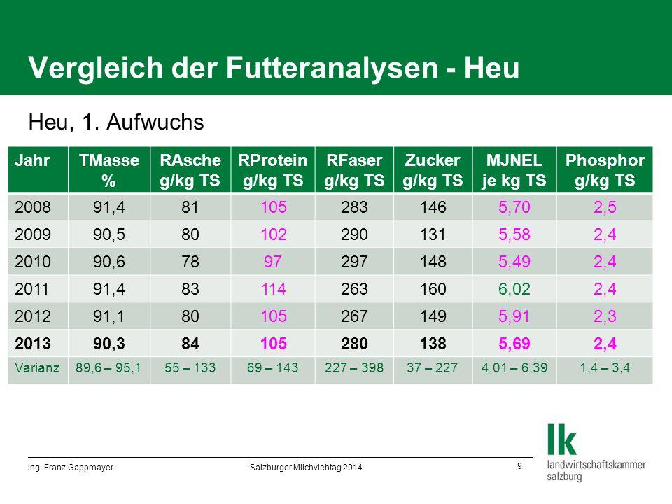 9 Vergleich der Futteranalysen - Heu Heu, 1.